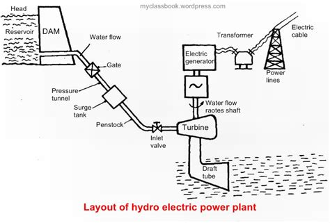 Layout Of Hydro Power Plant Pdf | power plant instrumentation archives myclassbook