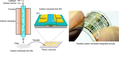 carbon nanotube electronics integrated circuits and systems successful operation of carbon nanotube based integrated circuits manufactured on plastic