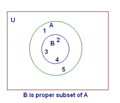 subset diagram proper subset proper subset symbol math tutorvista