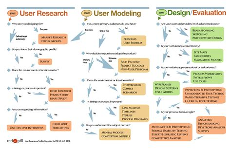 design management scope the guide to ux design process documentation