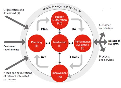 a process developing a new approach to living books iso 9001 2015 transition auditor course cqi irca