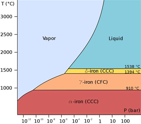 phase diagram of iron yes annother laser topic keen software house forums