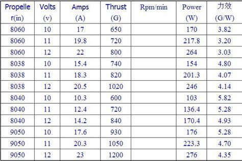 Motor Dinamo Brushless Xxd 2212 2212 1400kv Thrust Lebih Dari 900gr previous sunnysky x2216 880kv outrunner brushless motor