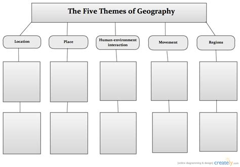 5 themes of geography graphic organizer five themes of geography web block diagram creately