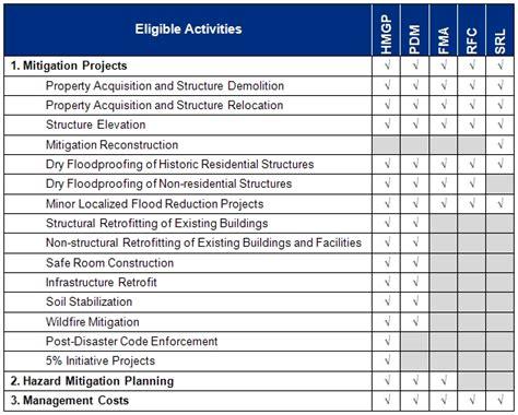 Ohio Emergency Management Agency Mitigation Grant Information Construction Risk Mitigation Plan Template