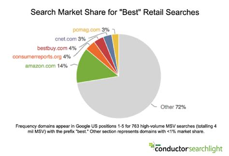 amazon market data the best way to outrank amazon