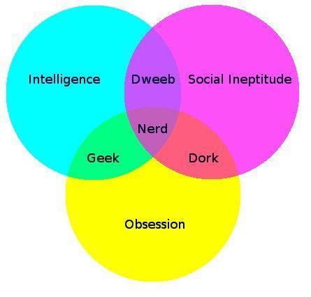 venn diagram of dweeb dork and 70 best venn diagrams images on venn diagrams