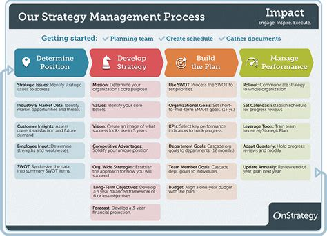 4 Phase Guide To Strategic Planning Process Basics Onstrategy Strategic Planning Framework Template