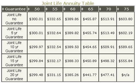 joint and survivor annuity tables annuityf joint annuity