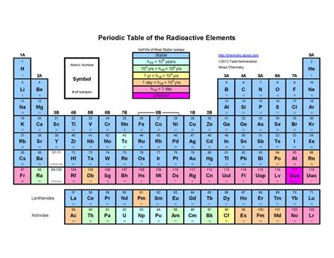 printable periodic table 8 5 x 11 1000 images about education on pinterest colors the o