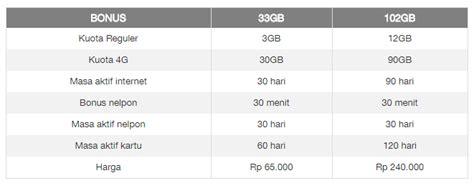 Voucher 3 Three 33gb Kuota 33gb paket murah tri 4g 33gb terbaru 2017 nonstop