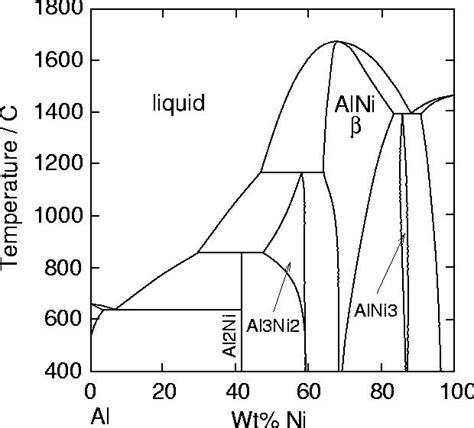 ni al phase diagram coatings for high temperature applications bond coats aluminides
