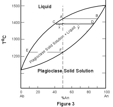 solid liquid phase diagram plagioclase