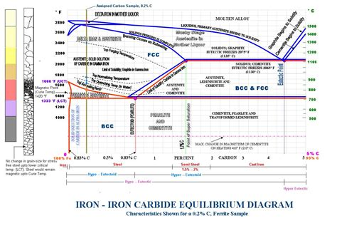 6 best images of iron iron carbide diagram iron carbide