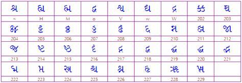 gujarati fonts keyboard layout free download harikrishna template all about gujarati typing