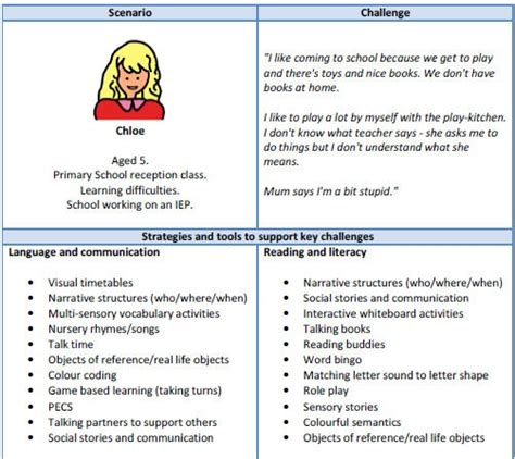 strategies for dealing with challenging behaviour 17 best images about boardmakeruk top twelve on