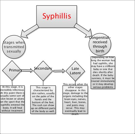 Pathophysiology Of Syphilis In Diagram what are the symptoms for gonorrhea