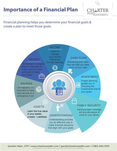 importance of a financial plan gordon malic