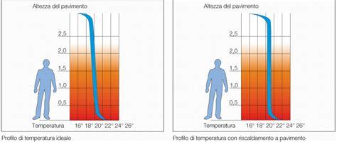 temperatura riscaldamento a pavimento comfort e massime prestazioni valsir