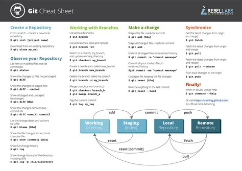 git tutorial unix awesome git commands best practices cheat sheet for