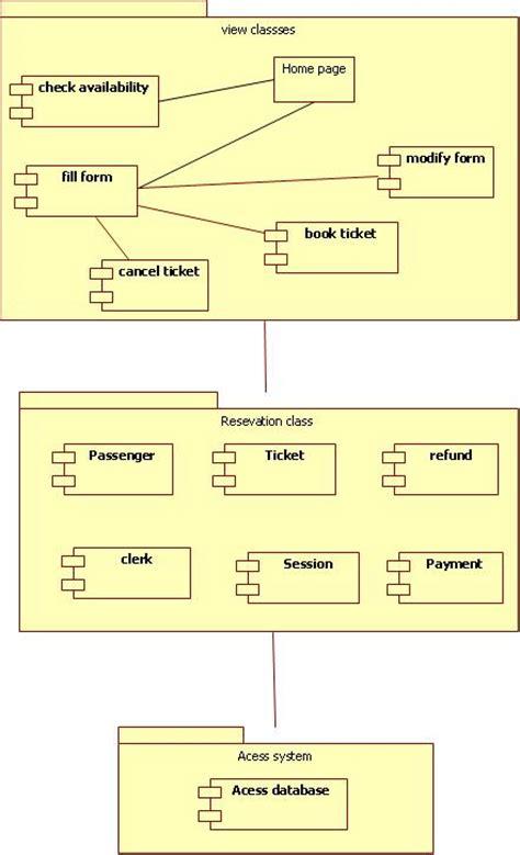 design html form for railway reservation system uml diagrams for railway reservation it kaka