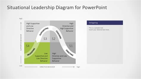 Situational Leadership Powerpoint Template Slidemodel situational leadership style diagram slidemodel
