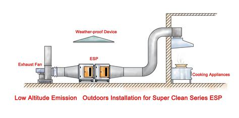 Commercial Kitchen Ventilation Design by China Commercial Kitchen Electrostatic Filter For Exhaust