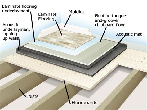 Floor Noise Reduction Soundproofing A Floor How Tos Diy