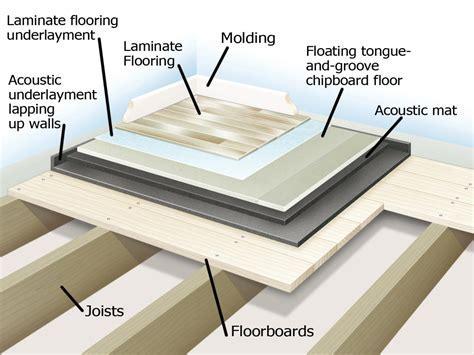 Soundproofing a Floor   how tos   DIY