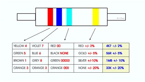 resistors with exles 3 exles of resistors 28 images consumer electronic servicing resistor resistor color code