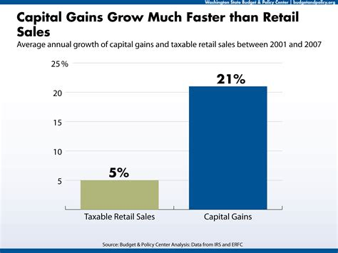 washington state proposes 35000 cap on sales tax top 10 graphs about capital gains budget and policy center