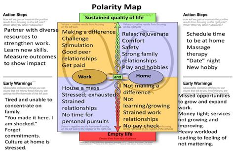 the power of polarities an innovative method to transform individuals teams and organizations based on carl jung s theory of the personality books using polarity thinking to achieve sustainable positive