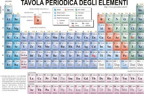 tavola elementi chimica materiali stabili per il enig tavola