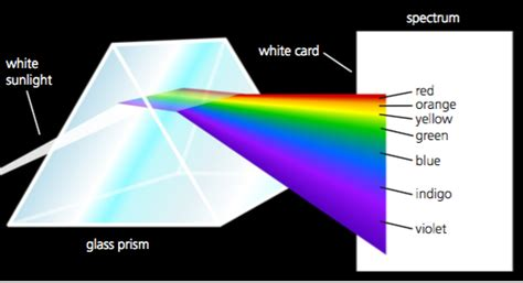 what do the different colors of visible light represent if white light can split into seven different components