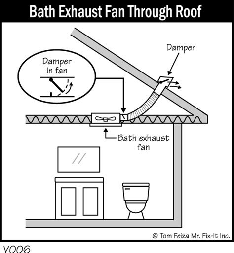 installing a bathroom exhaust fan through the roof bathroom exhaust fan vent through roof 2015 best auto
