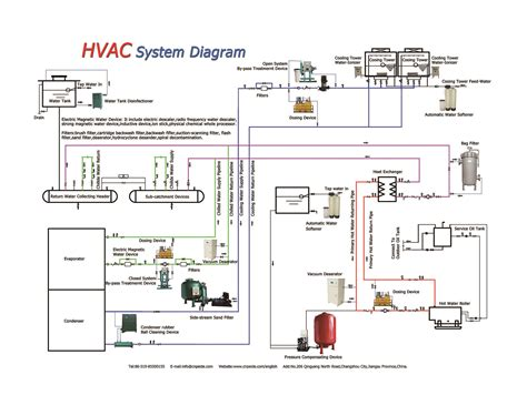 hvac electrical diagram hvac wiring diagrams 101 efcaviation