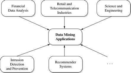 Application Of Data Mining In Finance 13 3 data mining applications data mining concepts and techniques 3rd edition book