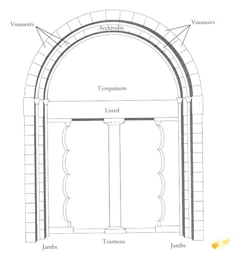 diagram of a romanesque portal take a few minutes to learn the vocabulary i expect you to be