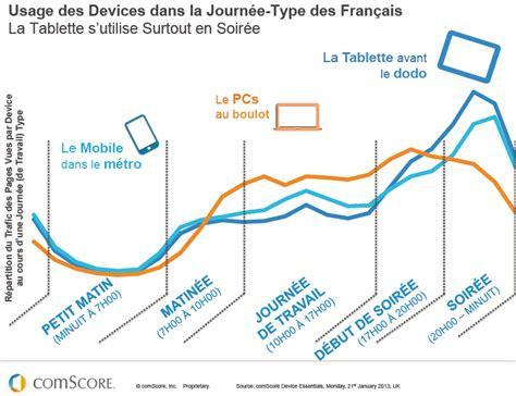 pattern usage en francais usage des devices dans la journ 233 e type des fran 231 ais