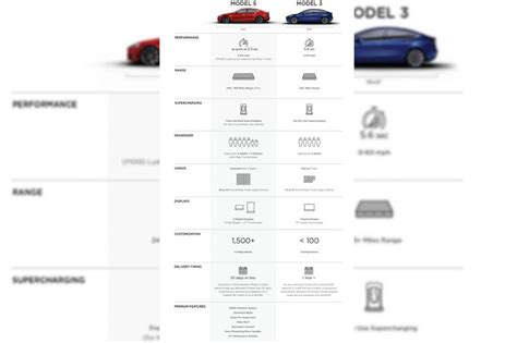Tesla Spec Tesla Specifications Autos Post