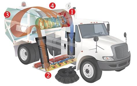 Light Vacuum Cleaner Model 600 Regenerative Air Street Sweeper Manufacturer