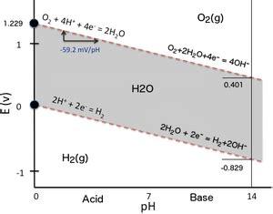 diagramme potentiel ph eau fer pourbaix diagram