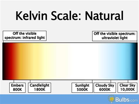 kelvin color temperature what is color temperature