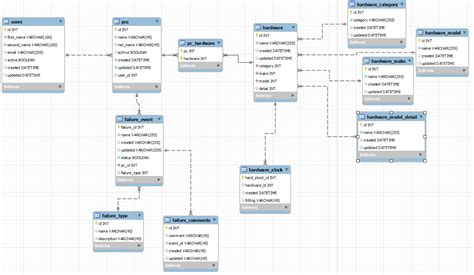 Database Design For Enterprise Hardware Stock And Billing Stack Overflow Asset Management Database Design Template