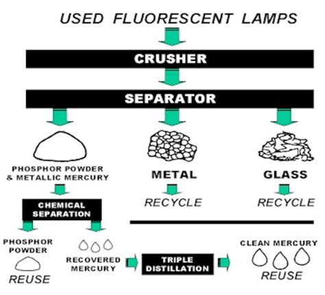 fluorescent l recycling 28 images veolia 4 large
