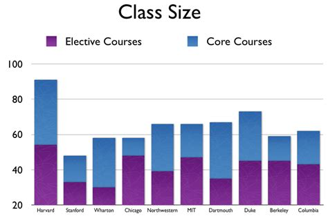 Cost Of Mba At Northwestern by How B School Class Sizes Stack Up