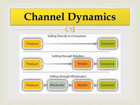 Distribution 4 Channel parle g evolution of its marketing distribution channel
