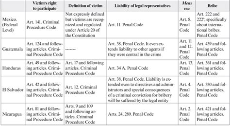 Adversarial System Vs Inquisitorial System Essay by Help Me Do My Essay The Foreign Corrupt Practices Act