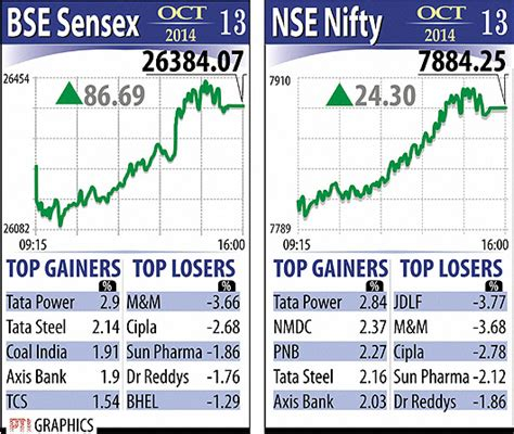 Bse Mba In Financial Markets Review by Photos Indian Rupee Bse Sensex Nse Nifty Market Top