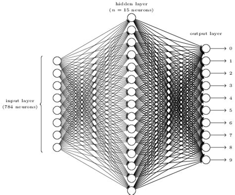 pattern classification using ann text classification using neural networks machine learnings